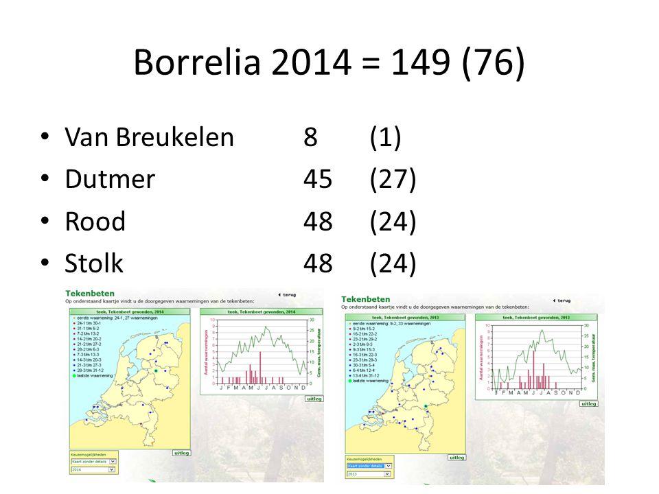 Borrelia 2014 = 149 (76) Van Breukelen8 (1) Dutmer45 (27) Rood48 (24) Stolk48 (24)