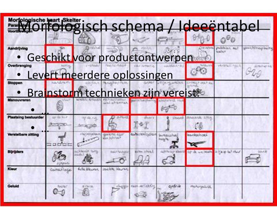 Morfologisch schema / Ideeëntabel Geschikt voor productontwerpen Levert meerdere oplossingen Brainstorm technieken zijn vereist: … …