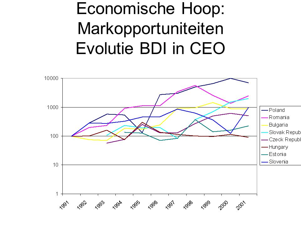 Economische Hoop: Markopportuniteiten Evolutie BDI in CEO