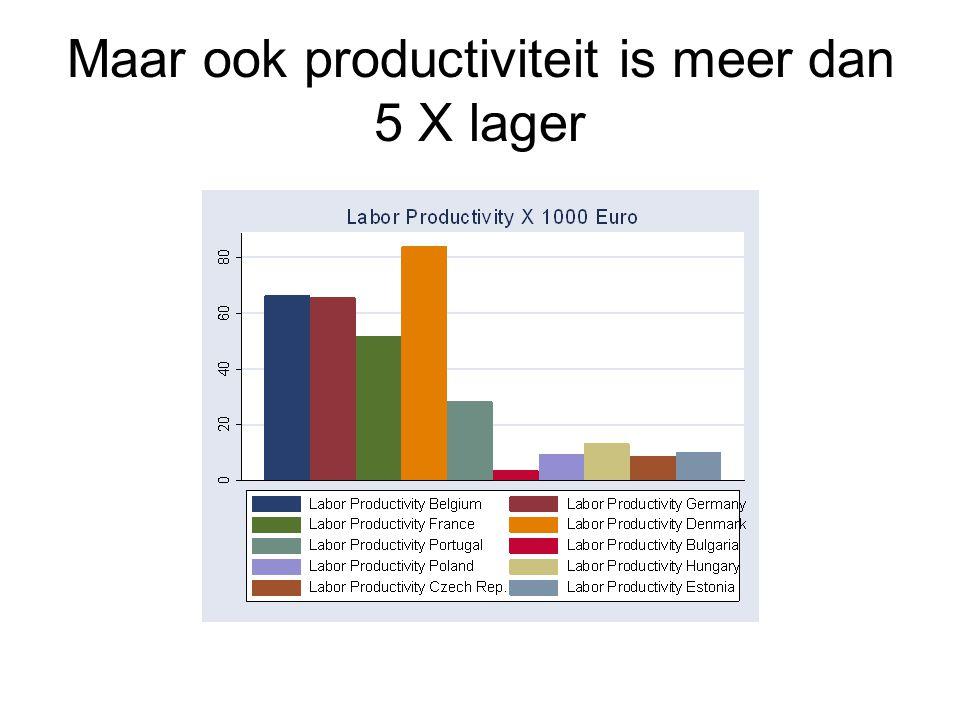 Maar ook productiviteit is meer dan 5 X lager