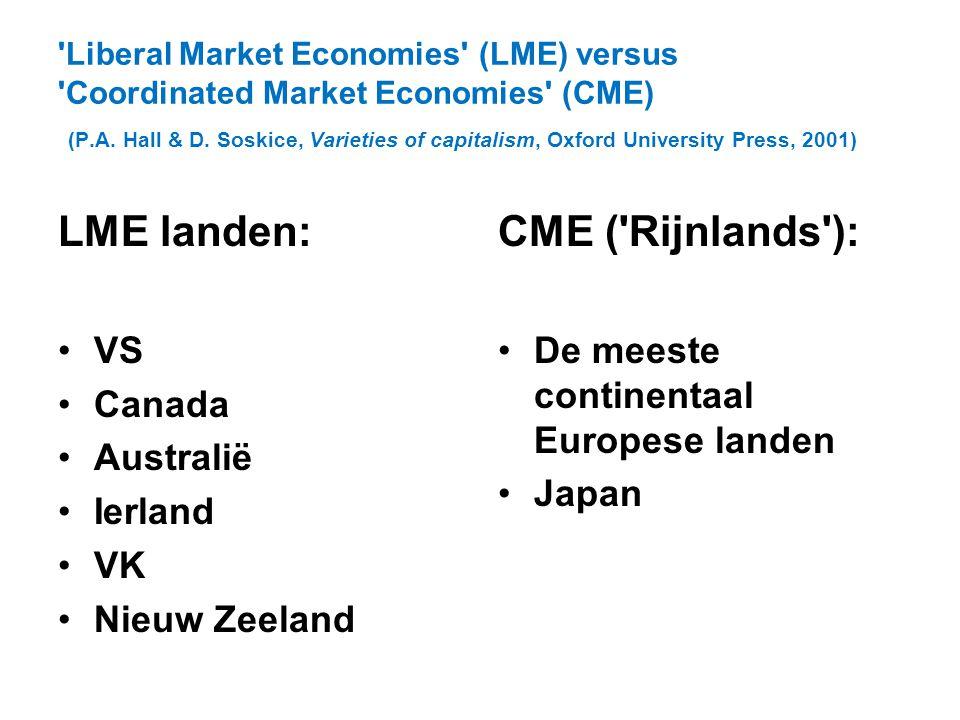 'Liberal Market Economies' (LME) versus 'Coordinated Market Economies' (CME) (P.A. Hall & D. Soskice, Varieties of capitalism, Oxford University Press