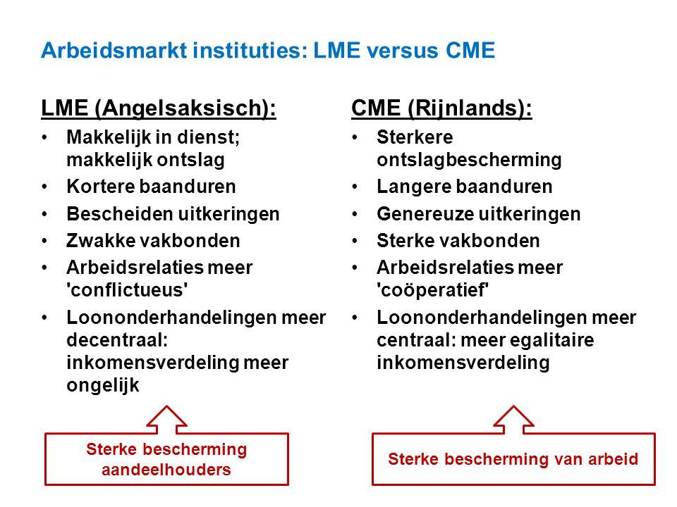 Arbeidsmarkt instituties: LME versus CME LME (Angelsaksisch): Makkelijk in dienst; makkelijk ontslag Kortere baanduren Bescheiden uitkeringen Zwakke v