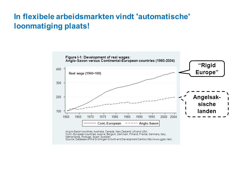 """In flexibele arbeidsmarkten vindt 'automatische' loonmatiging plaats! """"Rigid Europe"""" Angelsak- sische landen"""