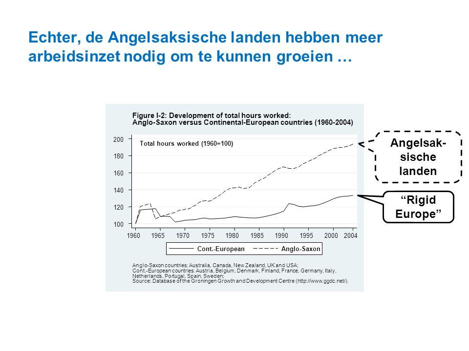 """Echter, de Angelsaksische landen hebben meer arbeidsinzet nodig om te kunnen groeien … Angelsak- sische landen """"Rigid Europe"""""""