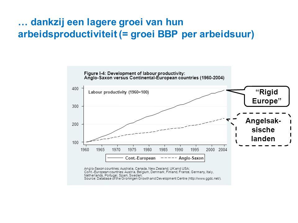 """… dankzij een lagere groei van hun arbeidsproductiviteit (= groei BBP per arbeidsuur) """"Rigid Europe"""" Angelsak- sische landen"""