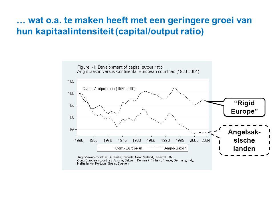 """… wat o.a. te maken heeft met een geringere groei van hun kapitaalintensiteit (capital/output ratio) Angelsak- sische landen """"Rigid Europe"""""""