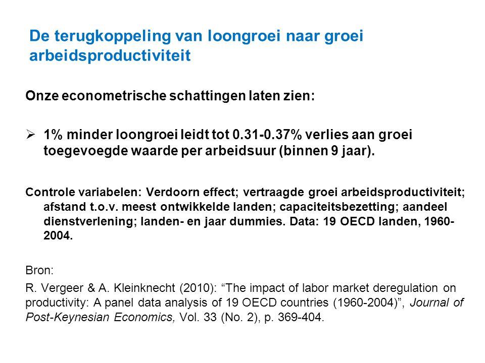 De terugkoppeling van loongroei naar groei arbeidsproductiviteit Onze econometrische schattingen laten zien:  1% minder loongroei leidt tot 0.31-0.37