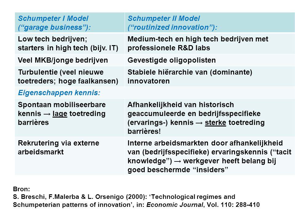 "Schumpeter I Model (""garage business""): Schumpeter II Model (""routinized innovation""): Low tech bedrijven; starters in high tech (bijv. IT) Medium-tec"