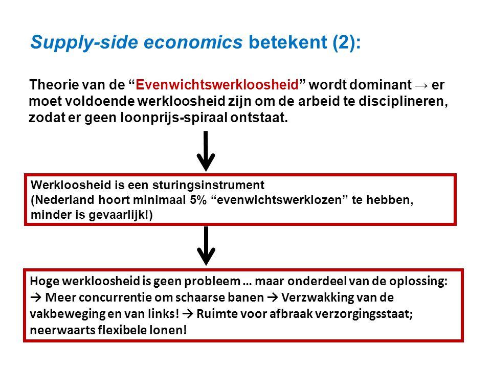 """Supply-side economics betekent (2): Theorie van de """"Evenwichtswerkloosheid"""" wordt dominant → er moet voldoende werkloosheid zijn om de arbeid te disci"""