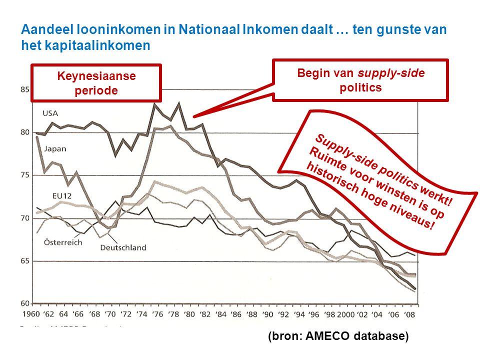 Aandeel looninkomen in Nationaal Inkomen daalt … ten gunste van het kapitaalinkomen. (bron: AMECO database) Keynesiaanse periode Begin van supply-side
