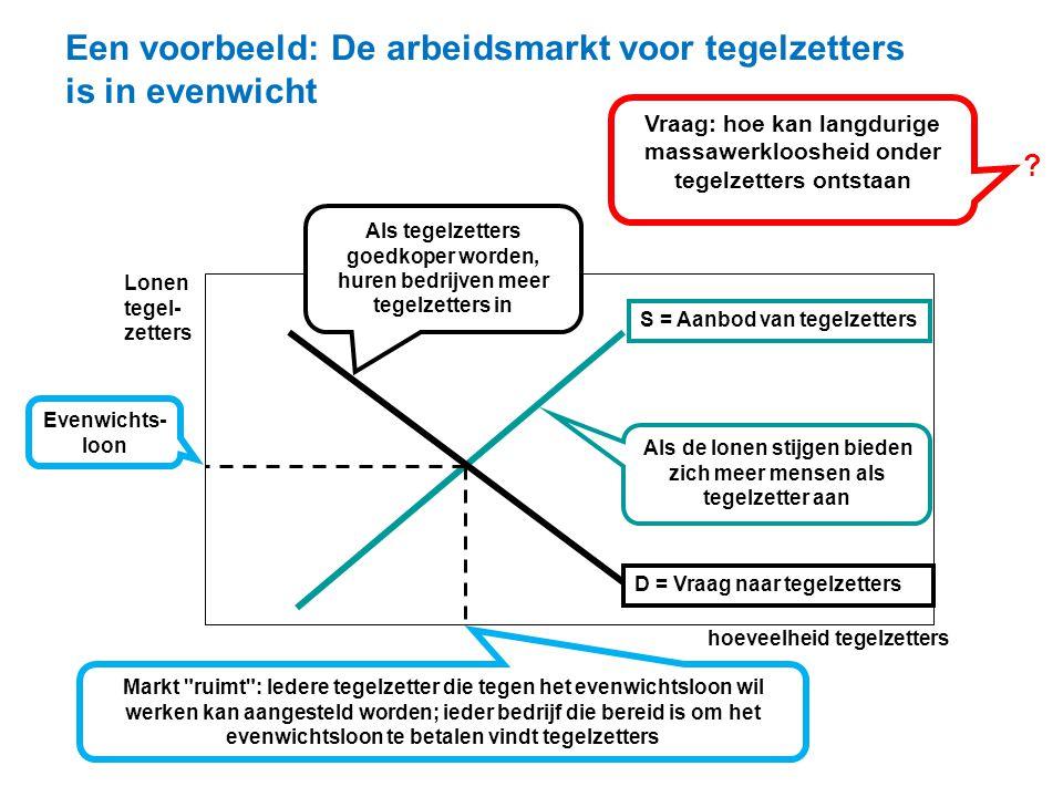 Een voorbeeld: De arbeidsmarkt voor tegelzetters is in evenwicht S = Aanbod van tegelzetters D = Vraag naar tegelzetters hoeveelheid tegelzetters Als