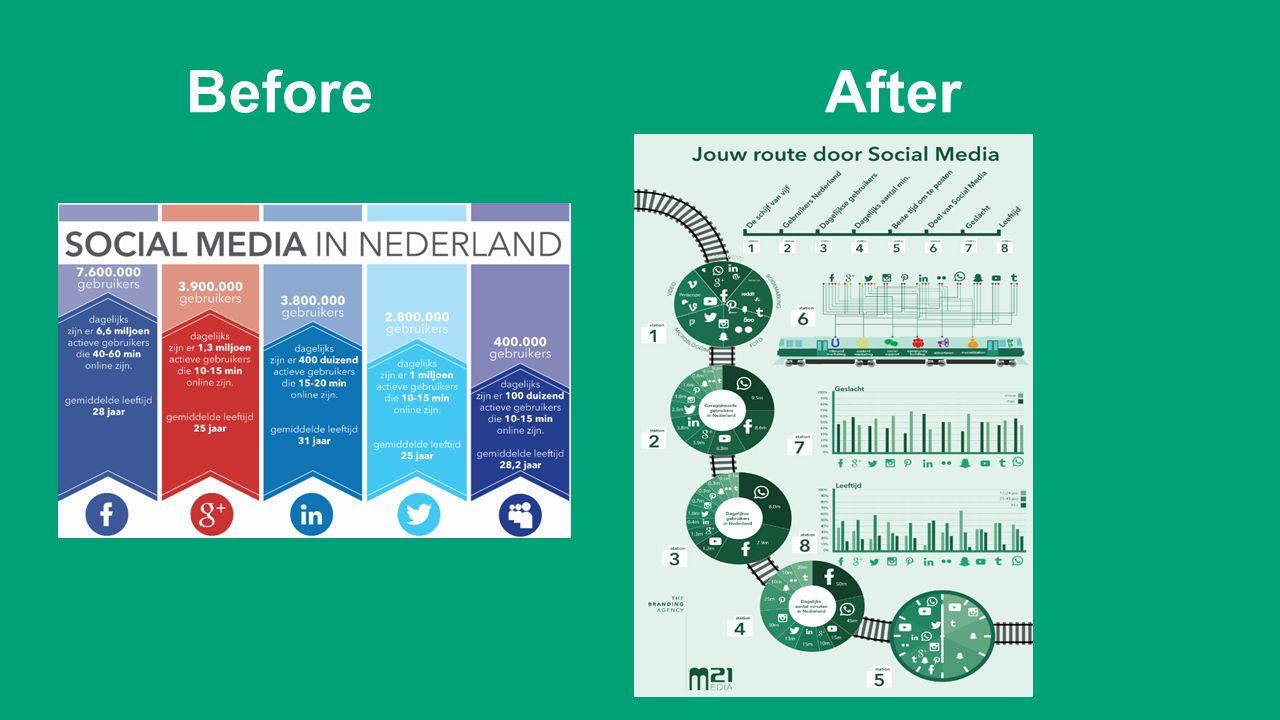 Kerntaak 3.3 Wat gaan we met de informatie en de infographic doen.