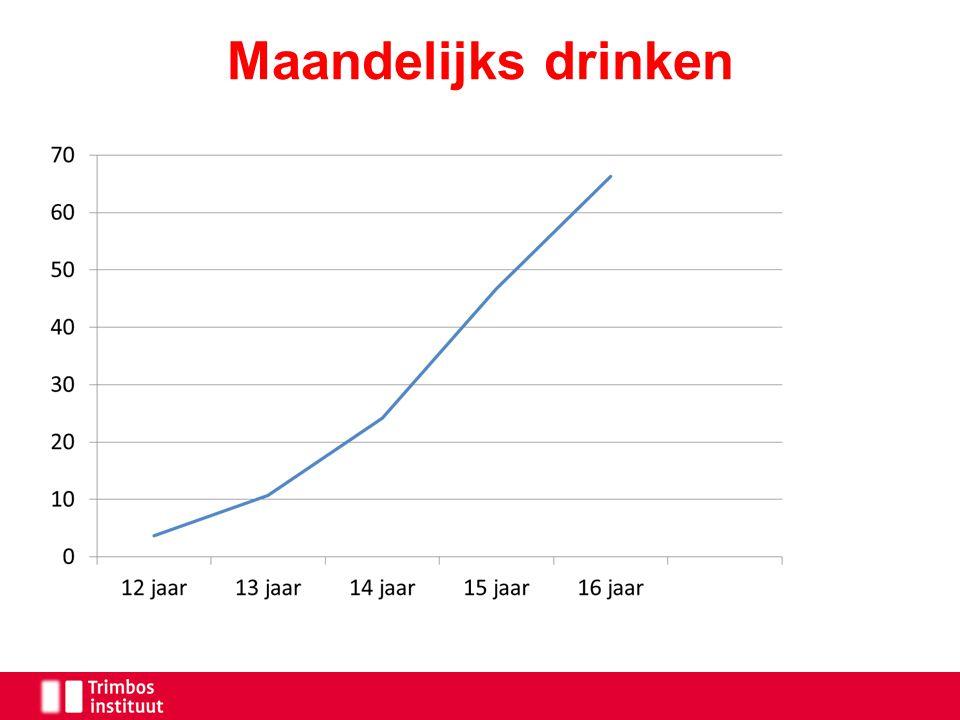 Trend maandelijks drinken (15 jaar)