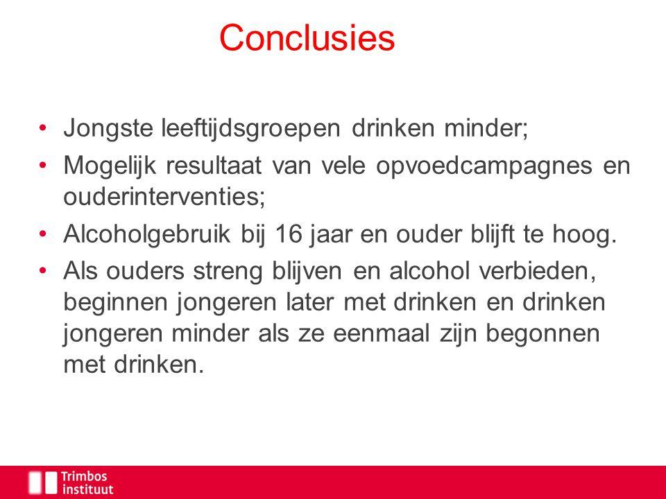 Jongste leeftijdsgroepen drinken minder; Mogelijk resultaat van vele opvoedcampagnes en ouderinterventies; Alcoholgebruik bij 16 jaar en ouder blijft