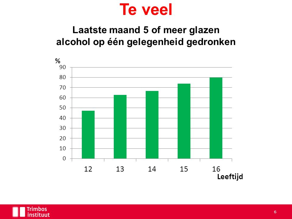 Te veel 6 Laatste maand 5 of meer glazen alcohol op één gelegenheid gedronken