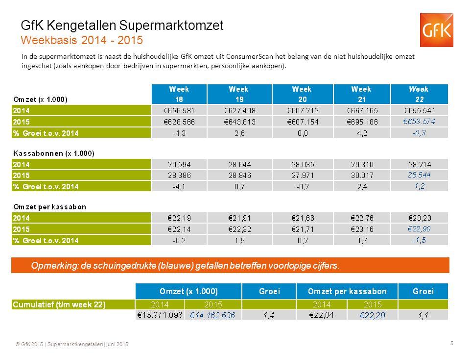 5 © GfK 2015 | Supermarktkengetallen | juni 2015 GfK Kengetallen Supermarktomzet Weekbasis 2014 - 2015 In de supermarktomzet is naast de huishoudelijke GfK omzet uit ConsumerScan het belang van de niet huishoudelijke omzet ingeschat (zoals aankopen door bedrijven in supermarkten, persoonlijke aankopen).