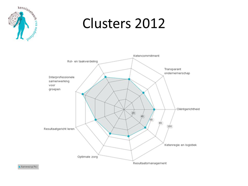Clusters 2012