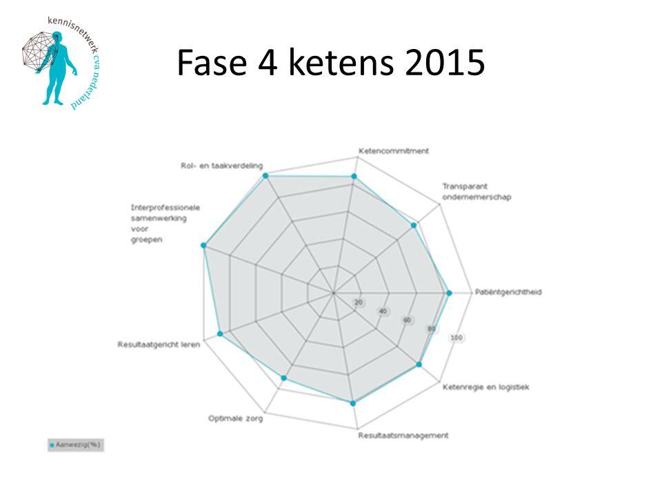 Cluster Resultaatsmanagement monitoren resultaten en successen (66%) Informatie verzamelen over kosten en opbrengsten van de keten (19%) Patientwaardering meten (21% - prioriteit bij 52%) benchmarkgegevens verzamelen (95%) en benutten (93%)