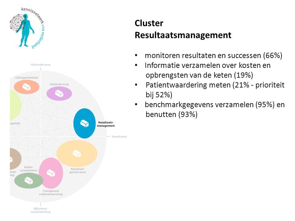 Cluster Resultaatsmanagement monitoren resultaten en successen (66%) Informatie verzamelen over kosten en opbrengsten van de keten (19%) Patientwaarde