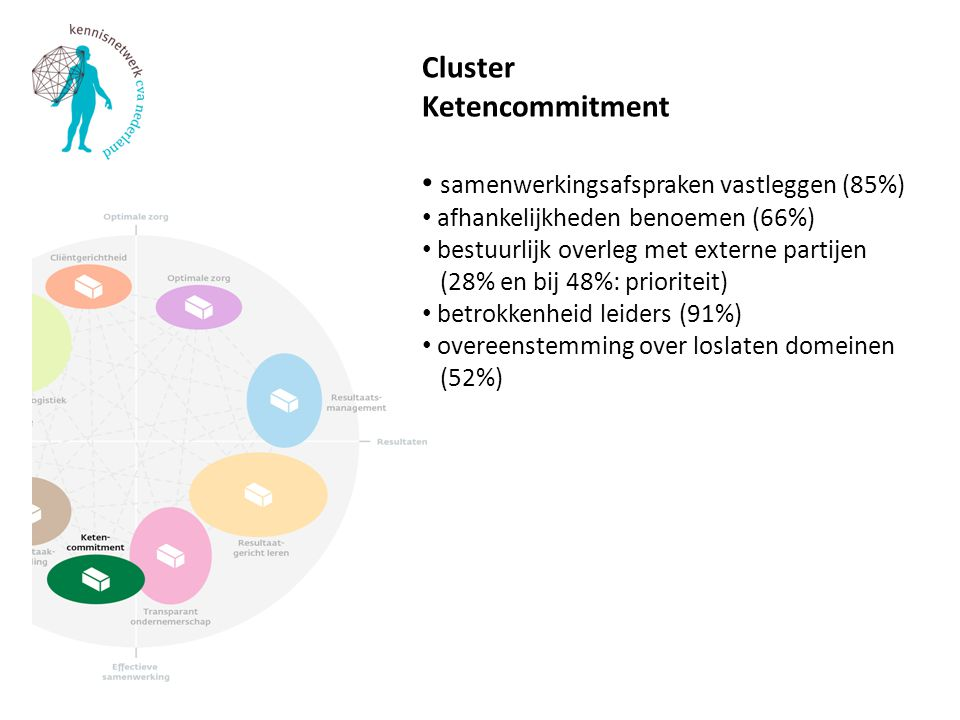Cluster Ketencommitment samenwerkingsafspraken vastleggen (85%) afhankelijkheden benoemen (66%) bestuurlijk overleg met externe partijen (28% en bij 4