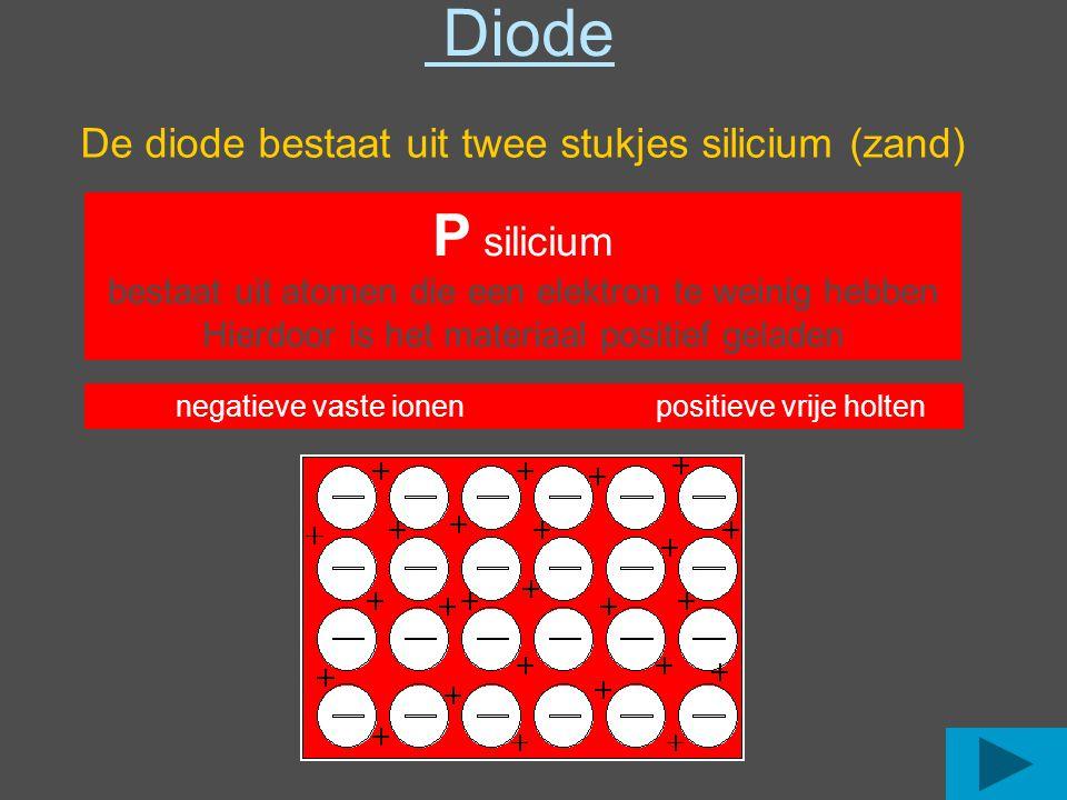 Diode De diode bestaat uit twee stukjes silicium (zand) P silicium bestaat uit atomen die een elektron te weinig hebben Hierdoor is het materiaal positief geladen negatieve vaste ionenpositieve vrije holten