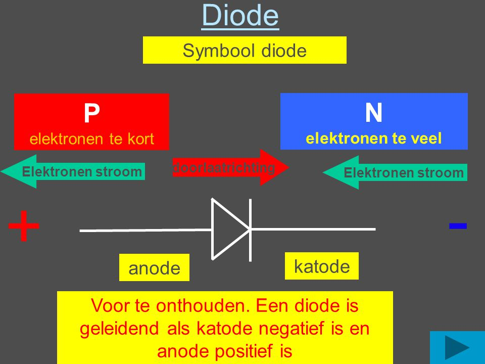 Symbool diode P elektronen te kort N elektronen te veel Diode + - doorlaatrichting Elektronen stroom anode katode Voor te onthouden.