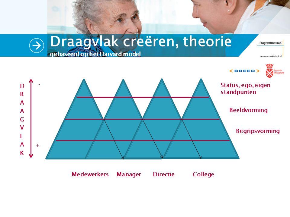 Draagvlak creëren, theorie gebaseerd op het Harvard model Medewerkers Manager Directie College - + Status, ego, eigen standpunten Beeldvorming Begripsvorming DRAAGVLAKDRAAGVLAK
