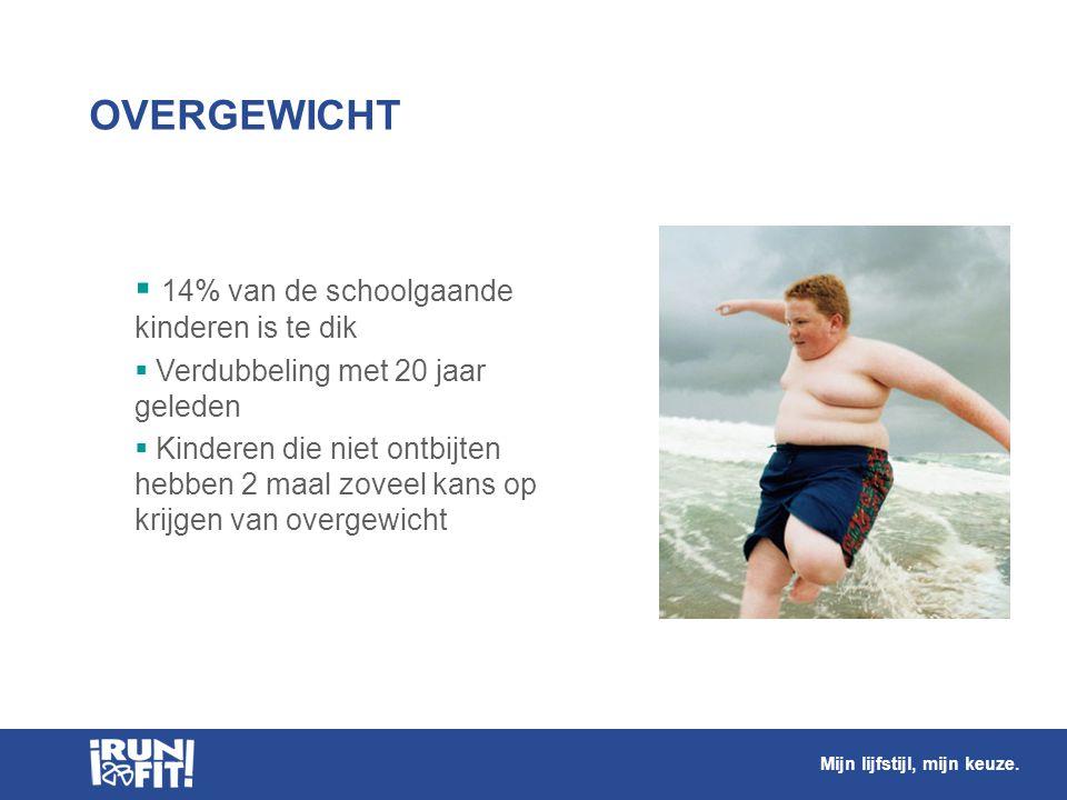 OVERGEWICHT  14% van de schoolgaande kinderen is te dik  Verdubbeling met 20 jaar geleden  Kinderen die niet ontbijten hebben 2 maal zoveel kans op
