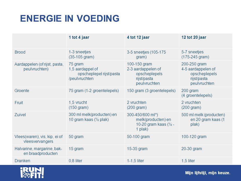 ENERGIE IN VOEDING 1 tot 4 jaar4 tot 12 jaar12 tot 20 jaar Brood1-3 sneetjes (35-105 gram) 3-5 sneetjes (105-175 gram) 5-7 sneetjes (175-245 gram) Aar