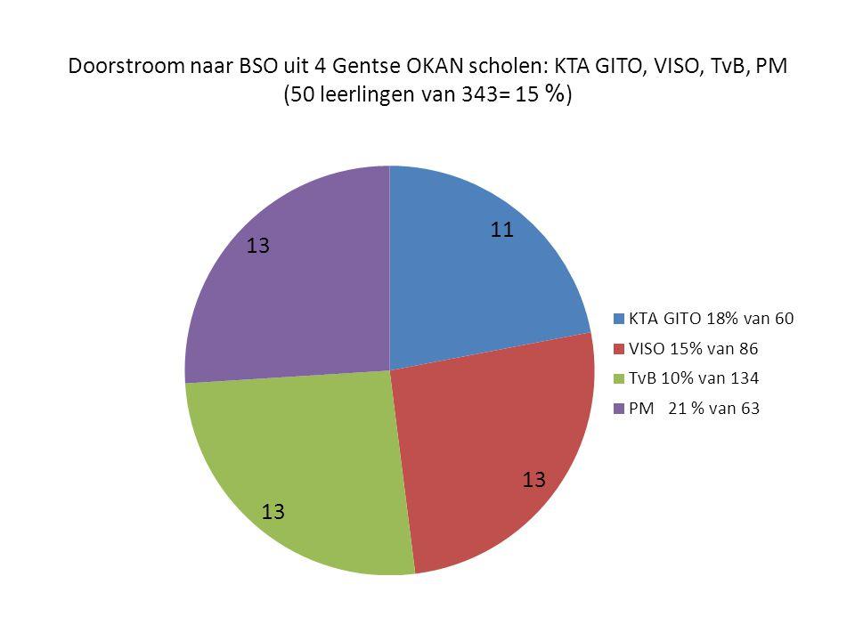 Doorstroom naar BSO uit 4 Gentse OKAN scholen: KTA GITO, VISO, TvB, PM (50 leerlingen van 343= 15 % )