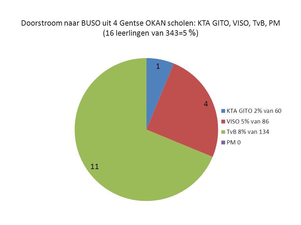 Doorstroom naar BUSO uit 4 Gentse OKAN scholen: KTA GITO, VISO, TvB, PM (16 leerlingen van 343=5 % )