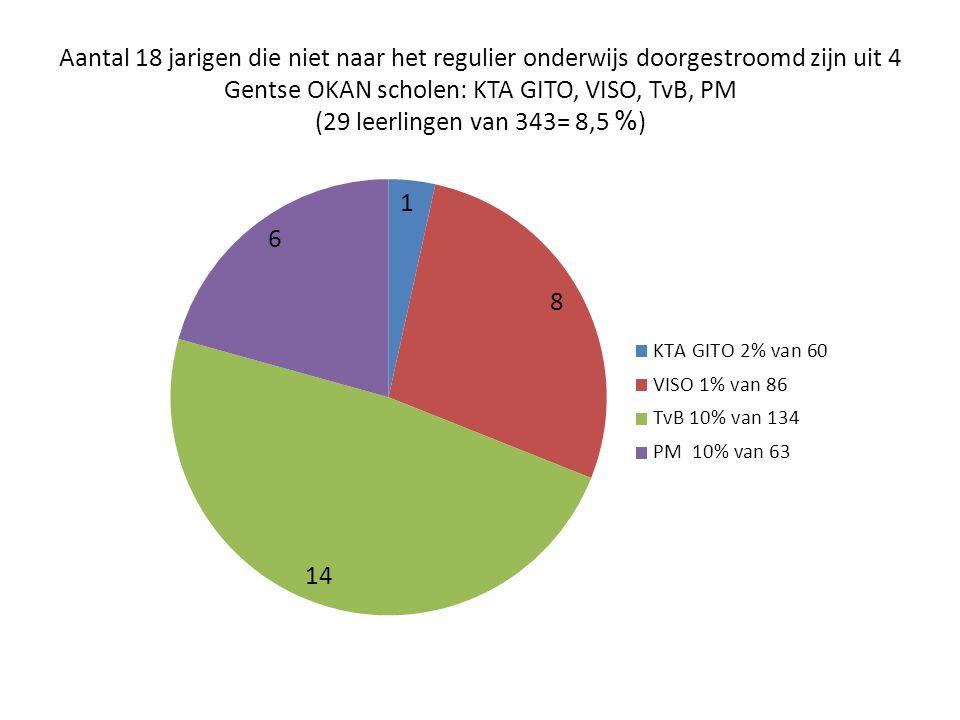 Aantal 18 jarigen die niet naar het regulier onderwijs doorgestroomd zijn uit 4 Gentse OKAN scholen: KTA GITO, VISO, TvB, PM (29 leerlingen van 343= 8