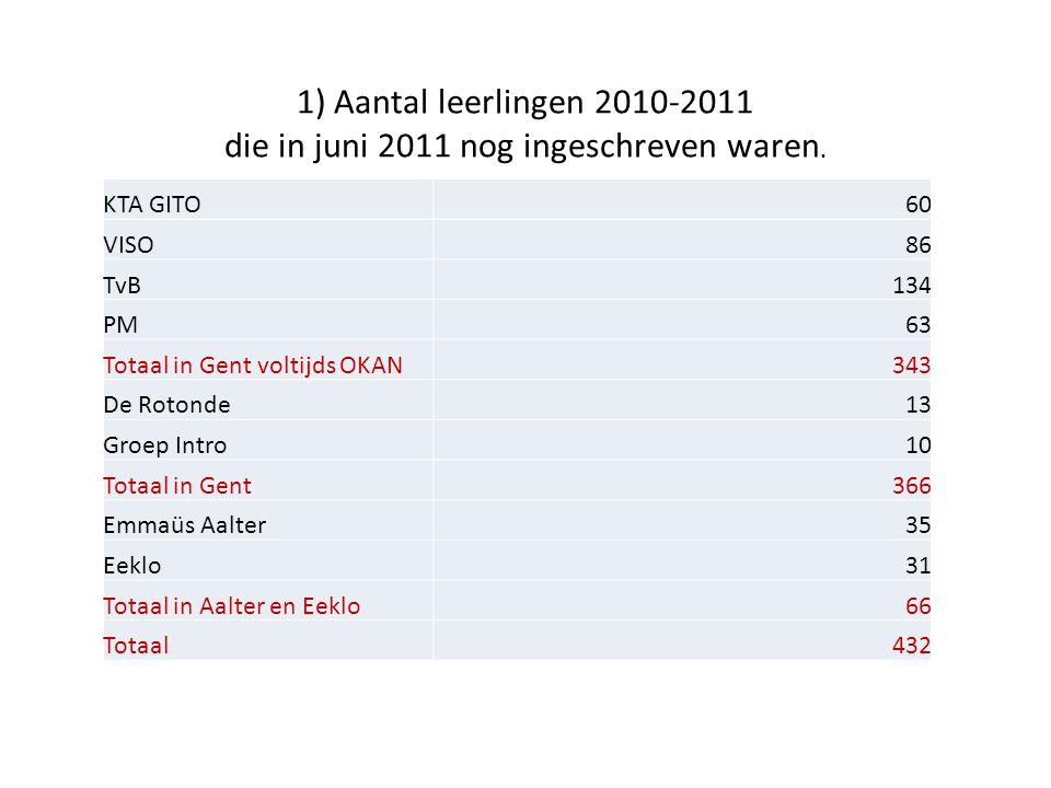 1) Aantal leerlingen 2010-2011 die in juni 2011 nog ingeschreven waren. KTA GITO60 VISO86 TvB134 PM63 Totaal in Gent voltijds OKAN343 De Rotonde13 Gro