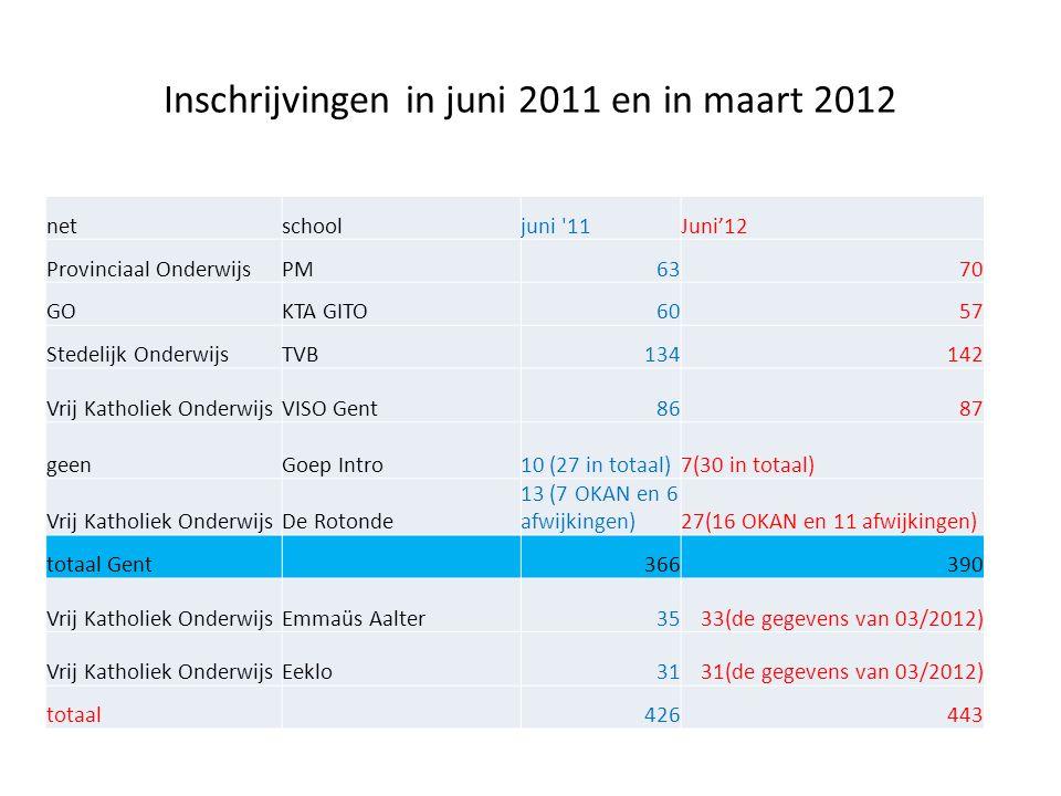 Inschrijvingen in juni 2011 en in maart 2012 netschooljuni '11Juni'12 Provinciaal OnderwijsPM6370 GOKTA GITO6057 Stedelijk OnderwijsTVB134142 Vrij Kat