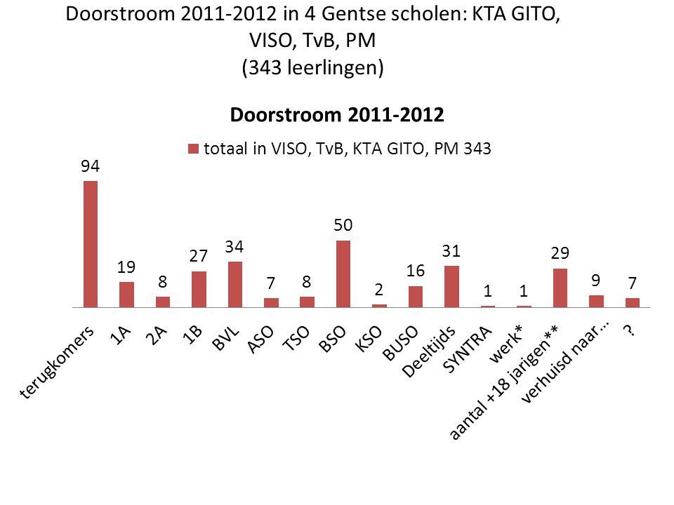 Doorstroom 2011-2012 in 4 Gentse scholen: KTA GITO, VISO, TvB, PM (343 leerlingen)