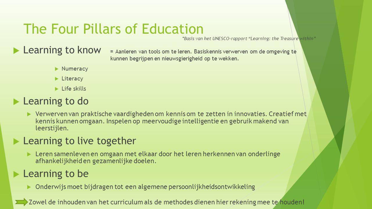 "The Four Pillars of Education *Basis van het UNESCO-rapport ""Learning: the Treasure within""  Learning to know = Aanleren van tools om te leren. Basis"