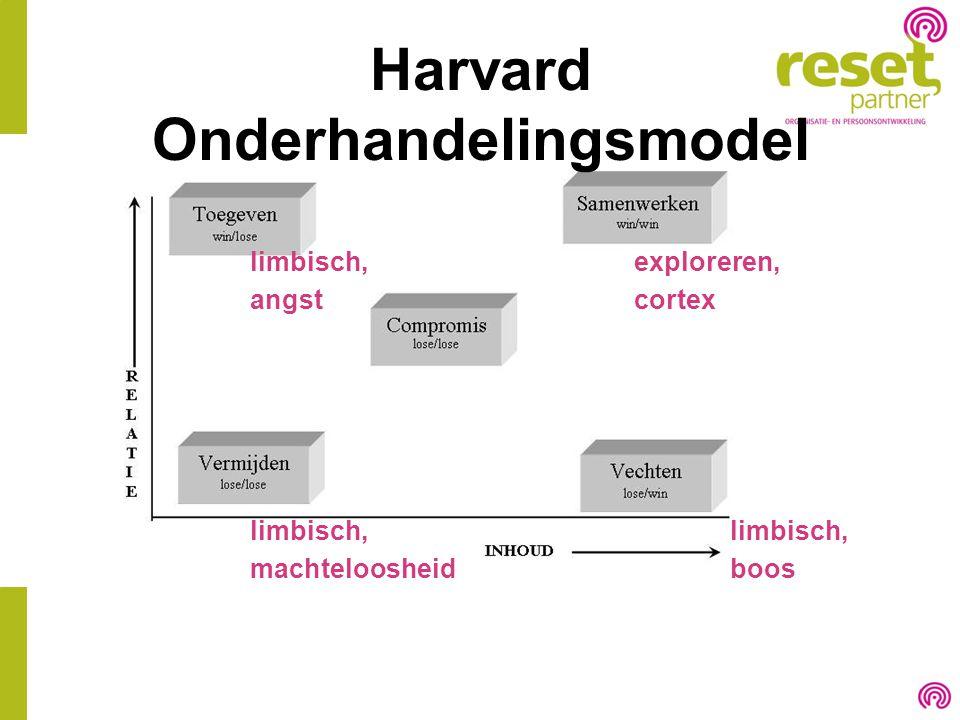 Harvard Onderhandelingsmodel limbisch,exploreren, angstcortexlimbisch, machteloosheidboos