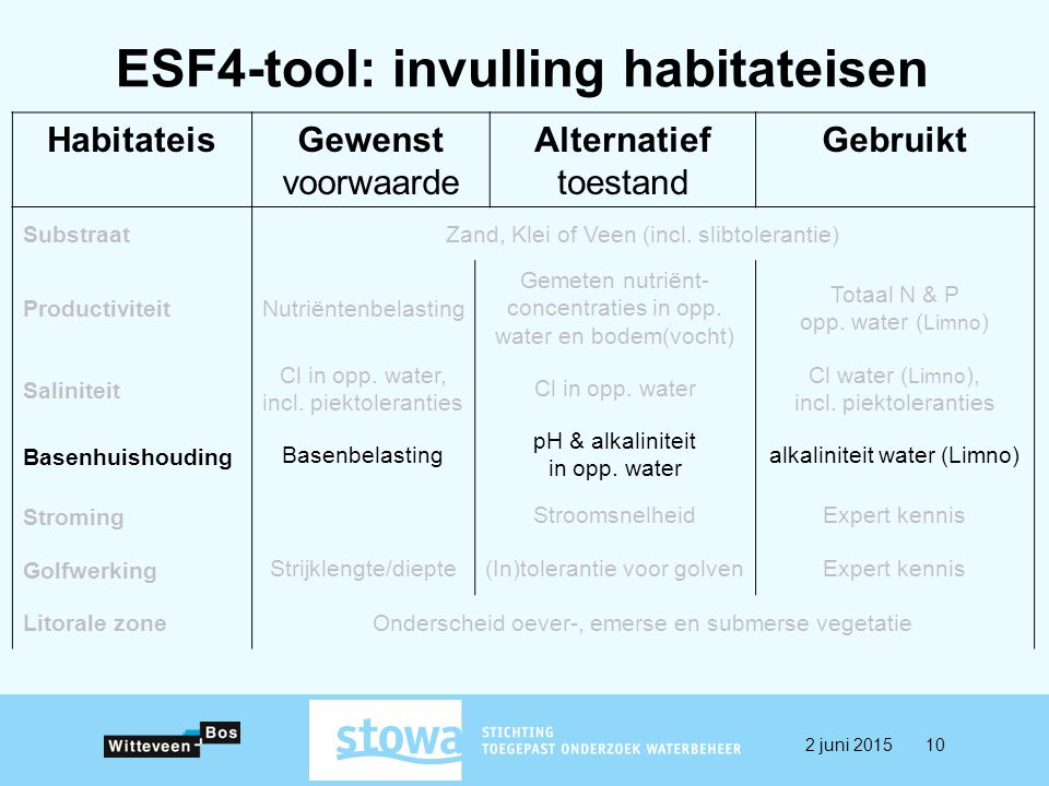 ESF4-tool: invulling habitateisen HabitateisGewenst voorwaarde Alternatief toestand Gebruikt SubstraatZand, Klei of Veen (incl. slibtolerantie) Produc