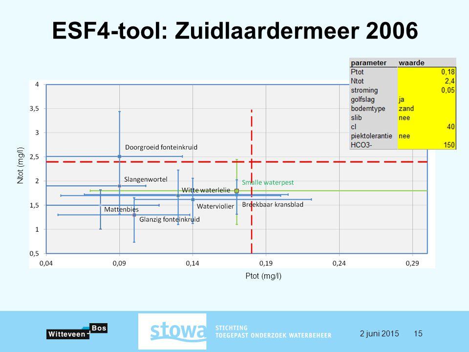 ESF4-tool: Zuidlaardermeer 2006 Ptot (mg/l) Ntot (mg/l) 2 juni 201515