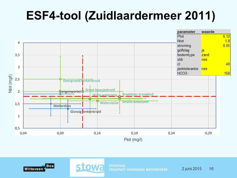 ESF4-tool (Zuidlaardermeer 2011) Ptot (mg/l) Ntot (mg/l) 2 juni 201516