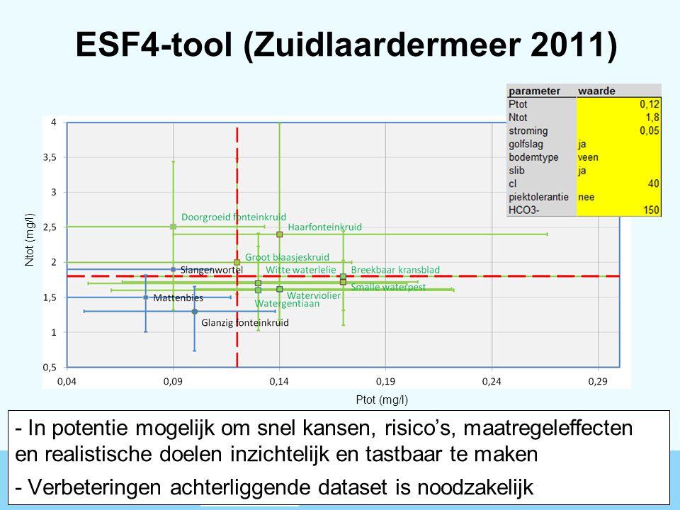ESF4-tool (Zuidlaardermeer 2011) Ptot (mg/l) Ntot (mg/l) 2 juni 201517 - In potentie mogelijk om snel kansen, risico's, maatregeleffecten en realistis