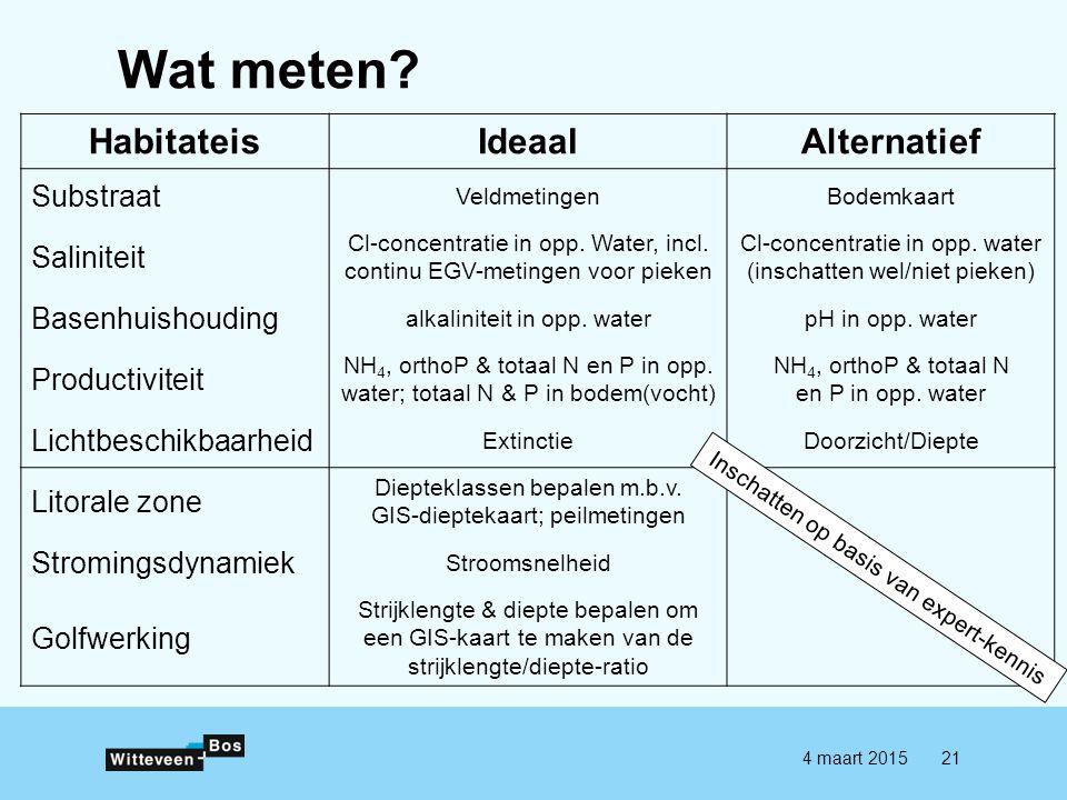 Wat meten? 4 maart 201521 HabitateisIdeaalAlternatief Substraat VeldmetingenBodemkaart Saliniteit Cl-concentratie in opp. Water, incl. continu EGV-met