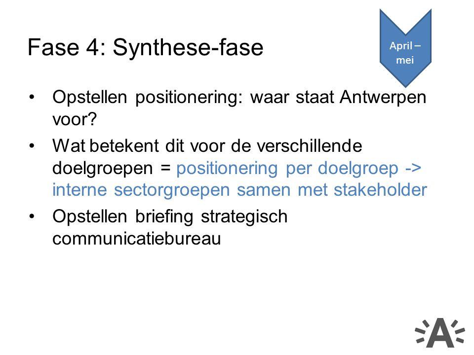 Opstellen positionering: waar staat Antwerpen voor.