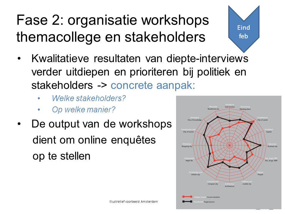 Kwalitatieve resultaten van diepte-interviews verder uitdiepen en prioriteren bij politiek en stakeholders -> concrete aanpak: Welke stakeholders.