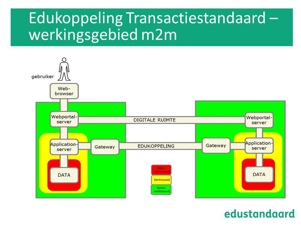 Edukoppeling Transactiestandaard – werkingsgebied m2m