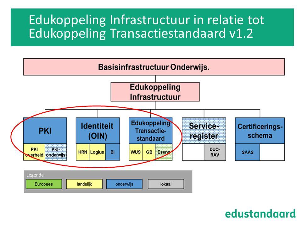 Edukoppeling Infrastructuur in relatie tot Edukoppeling Transactiestandaard v1.2