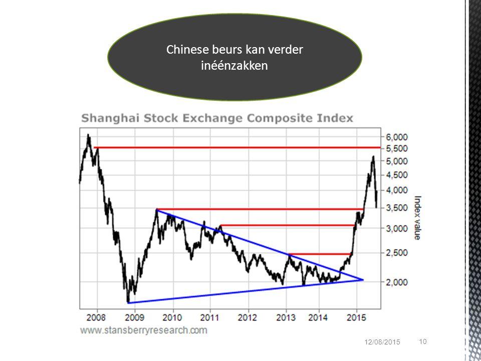 10 12/08/2015 Chinese beurs kan verder inéénzakken