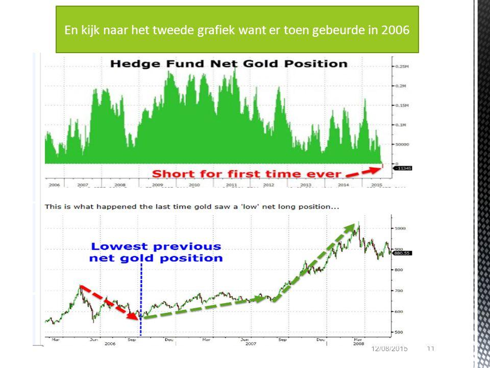 11 12/08/2015 En kijk naar het tweede grafiek want er toen gebeurde in 2006