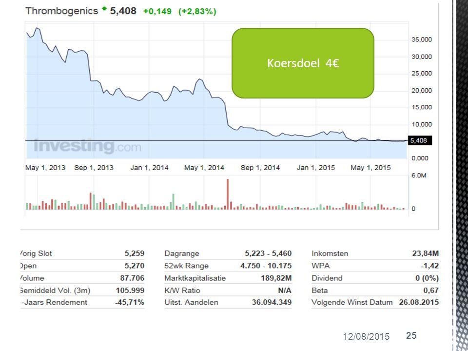 12/08/2015 25 Koersdoel 4€