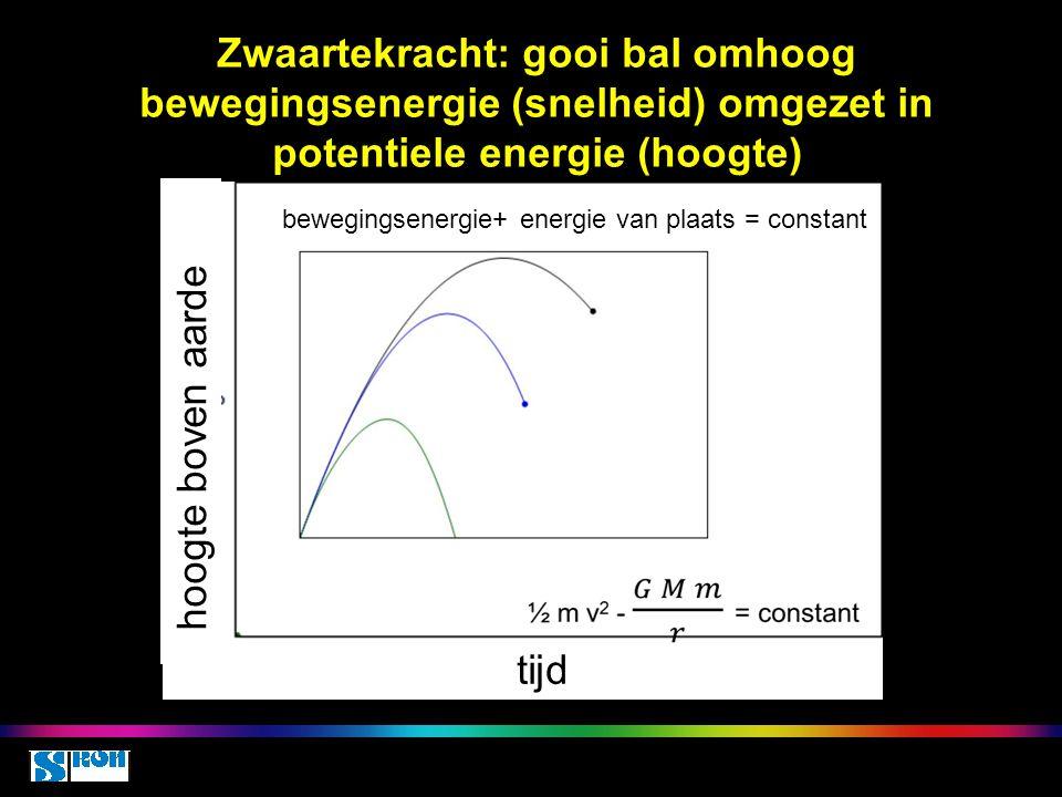 Entropie zegt hoeveel thermische energie niet nuttig gebruikt kan worden ● behoud van energie, maar schijnbaar niet bij inelastische (onomkeerbare) botsingen ● niet omkeerbaar: niet alle warmte-energie kan omgezet worden in andere vormen van energie ● Entropie S is een maat hoeveel thermische energie NIET omgezet kan worden ● toch wel behoud van energie, nl inclusief warmte-energie: bewegingsenergie wordt omgezet in warmte-energie